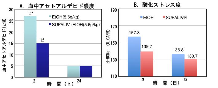 血中アセトアルデヒド濃度と酸化ストレス度の変化