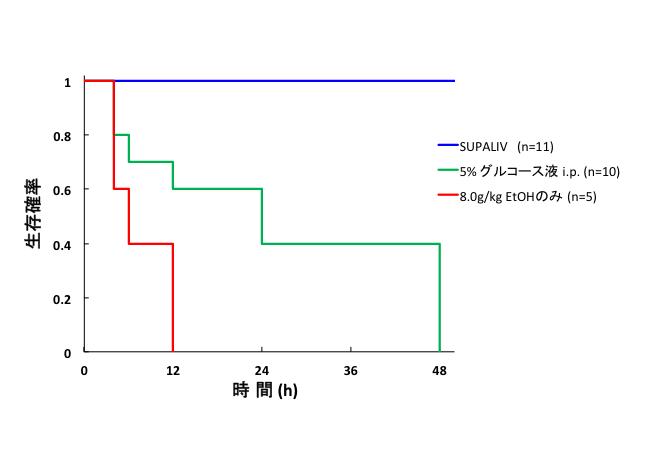 急性アルコール中毒のモデルマウス生存率