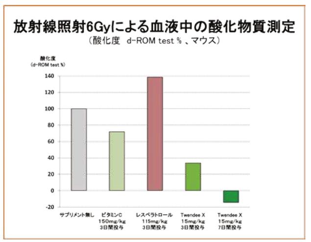 放射線照射(6Gy)